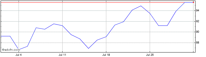 1 Month Sirius Real Estate Ld Share Price Chart