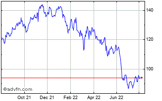1 Year Sirius Real Estate Ld Chart