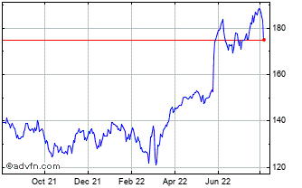 1 Year Serco Group Chart
