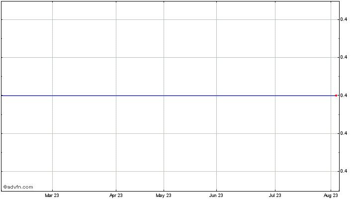 Sirius Petroleum (SRSP) takeover rumours   ADVFN