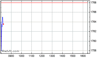 Intraday SSE Chart