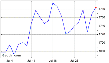 1 Month SSE Chart