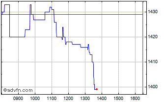 Intraday Smithson Investment Chart