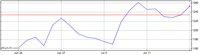 1 Month Smithson Investment Share Price Chart
