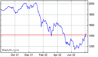 1 Year Smithson Investment Chart