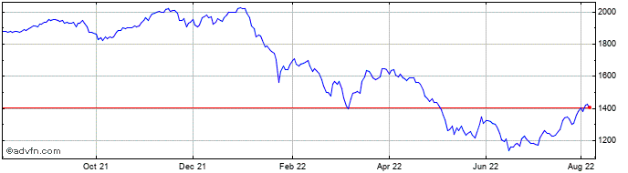 1 Year Smithson Investment Share Price Chart