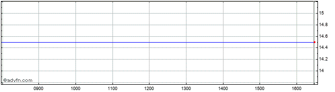 Intraday Safestay Share Price Chart for 25/5/2020