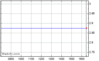 Intraday Siteserv Chart