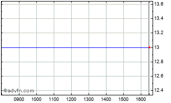 Intraday Starcom Chart