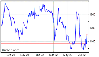 1 Year Secure Trust Bank Chart