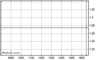 Intraday Stranger Chart