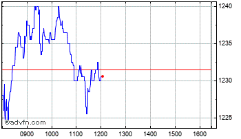 Intraday St. James's Place Chart