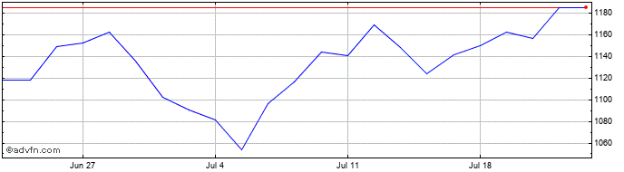 1 Month St. James's Place Share Price Chart