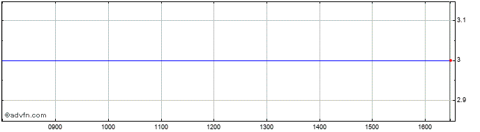 Intraday Stilo Share Price Chart for 23/4/2021