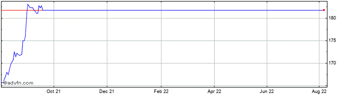 1 Year Stenprop Share Price Chart