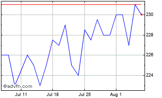 1 Month Securities Trust of Scotland Chart