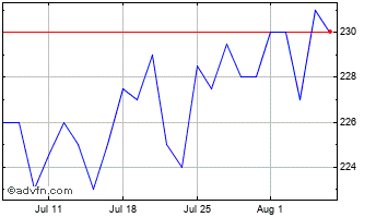 1 Month Securities Trust Of Scot... Chart