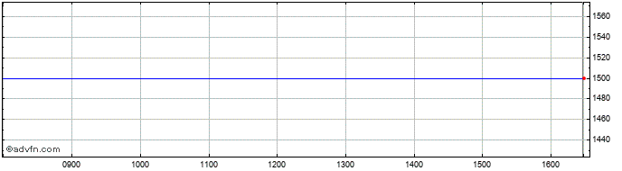Intraday Stavert Zigomala Share Price Chart for 04/6/2020