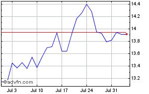 Etfs Sugar Price  SUGA - Stock Quote, Charts, Trade History