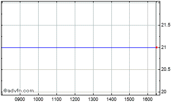 Intraday Sutton Harbour Chart