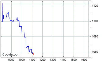 Intraday Savills Chart