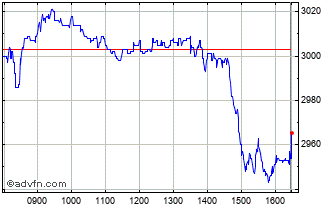 Intraday Severn Trent Chart
