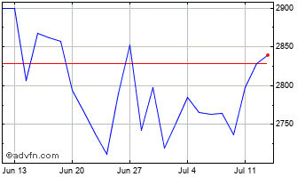 1 Month Severn Trent Chart