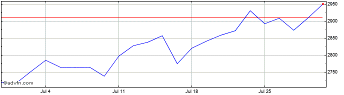 1 Month Severn Trent Share Price Chart