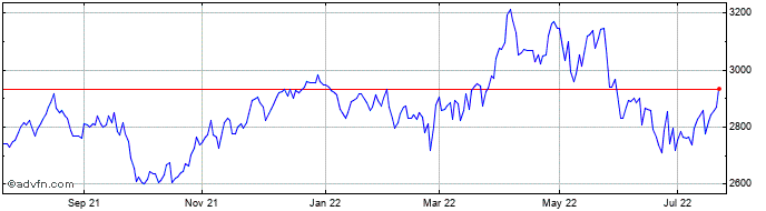 1 Year Severn Trent Share Price Chart