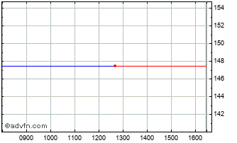 Intraday Summerway Capital Chart