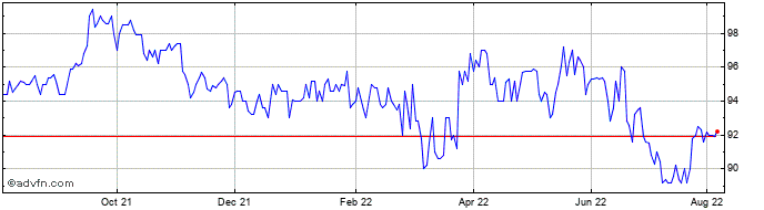 1 Year Starwood European Real E... Share Price Chart