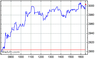 Intraday Spectris Chart