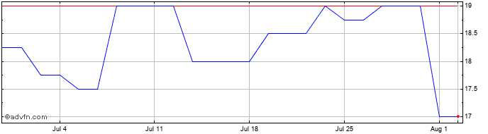 1 Month Symphony Environmental T... Share Price Chart