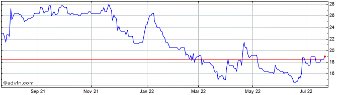 1 Year Symphony Environmental T... Share Price Chart