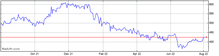 1 Year Tatton Asset M. Share Price Chart