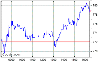 Intraday Tate & Lyle Chart