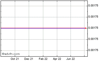 1 Year Tau Capital Chart