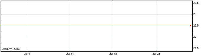 1 Month Tiso Blackstar Share Price Chart