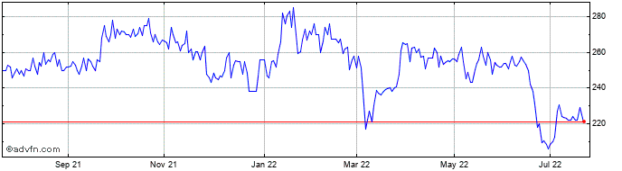 1 Year Ten Entertainment Share Price Chart