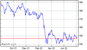 1 Year Templeton Emerging Mkts Chart