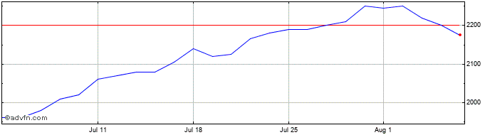 1 Month Telecom Plus Share Price Chart