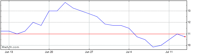 1 Month Tern Share Price Chart