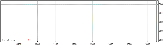 Intraday Thorpe (f.w.) Share Price Chart for 20/10/2019