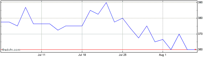 1 Month Thorpe (f.w.) Share Price Chart