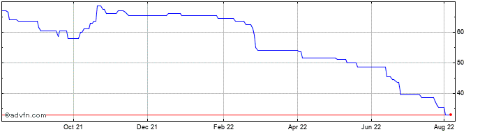 1 Year Thalassa Share Price Chart