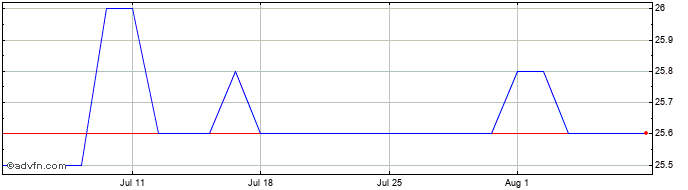 1 Month Thruvision Share Price Chart