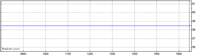 Intraday Tiziana Life Sciences Share Price Chart for 25/2/2021