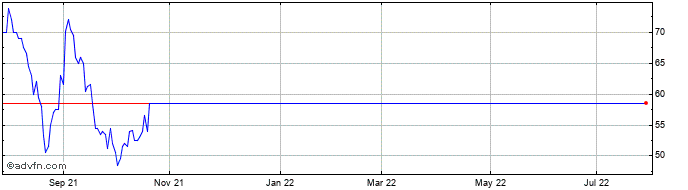 1 Year Tiziana Life Sciences Share Price Chart