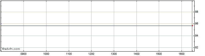 Intraday Trinity Mirror Share Price Chart for 25/1/2020