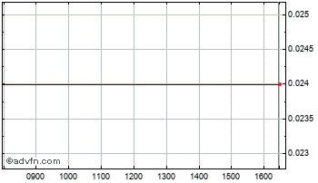 Intraday Toople Chart